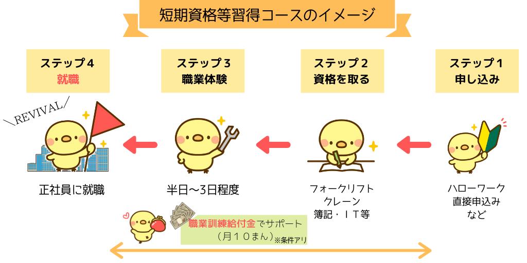 短期資格等習得コース(仮称)のイメージ