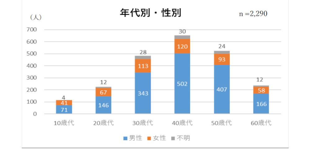 長野県のひきこもりは2,290人!男性7割・40代中心と氷河期浮き彫りに