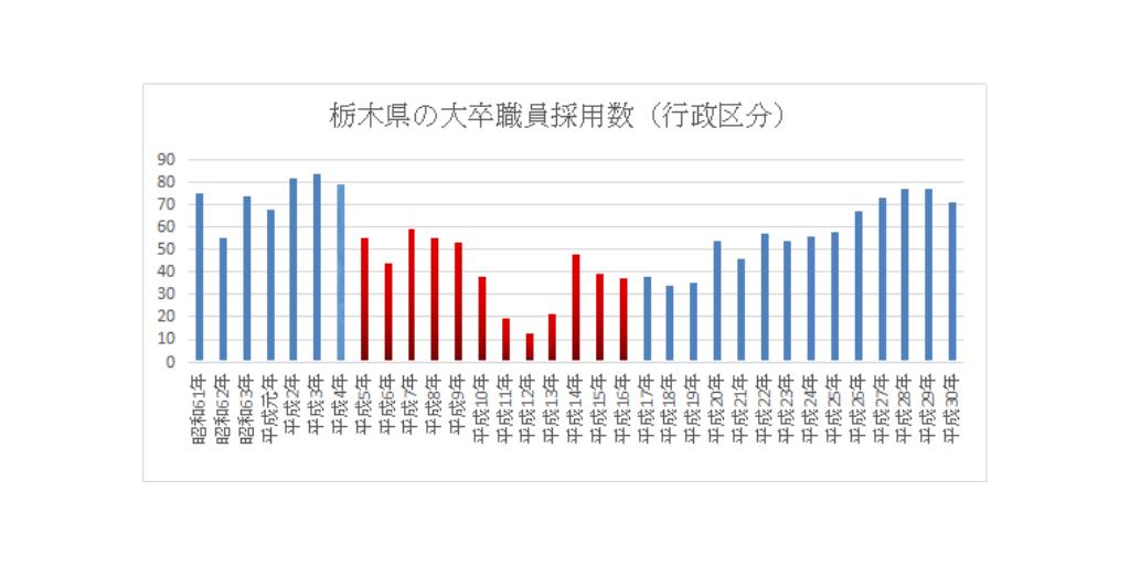 栃木採用人数