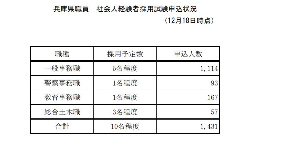 兵庫県の倍率223倍は高すぎる、氷河期試験を巡る2種類の解決策